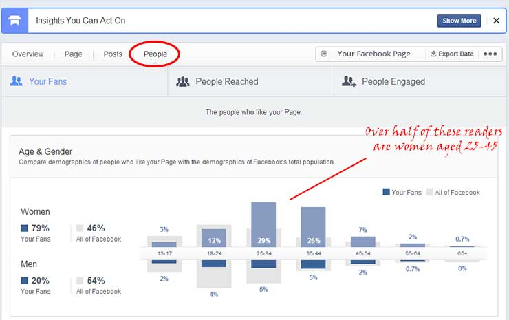 How-to-Find-your-Target-Audience-with-Facebook-Insights
